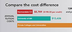 College Cost Difference Graph