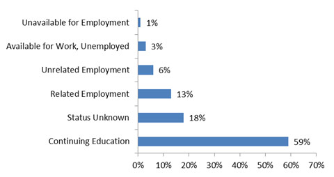 Within a Year Status of Graduates Bar Chart