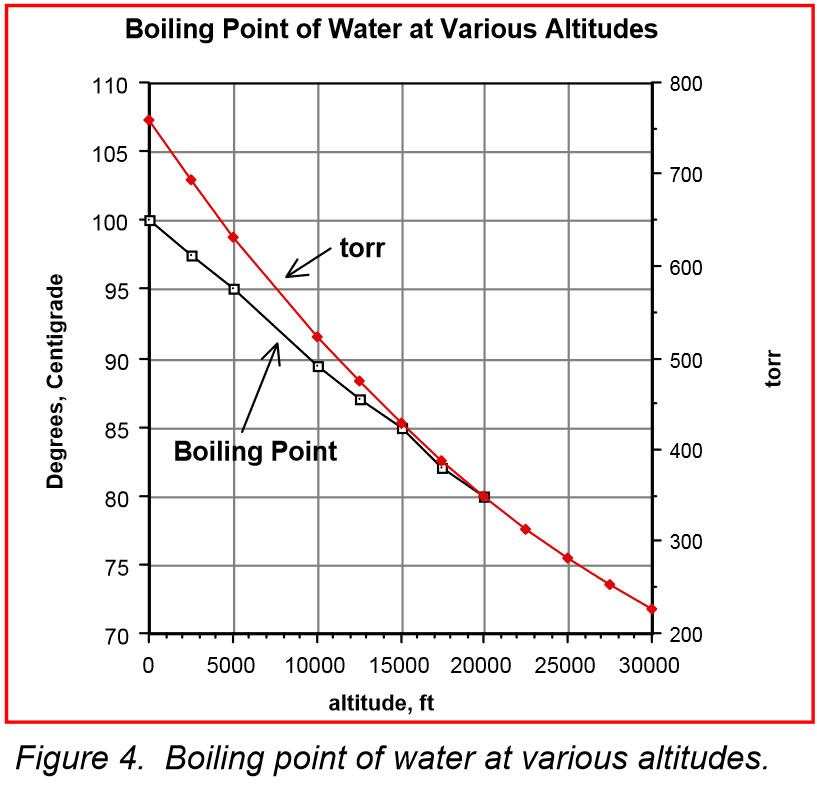 boiling point of water and pressure relationship with altitude