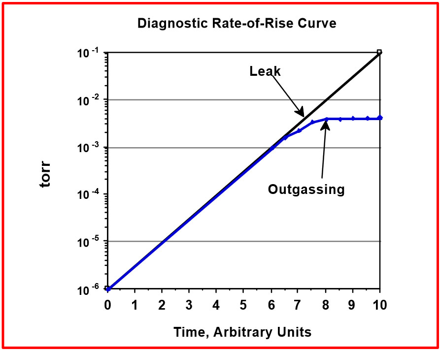 diagnosing vacuum problems with pumpdown and rate of rise curves rh normandale edu