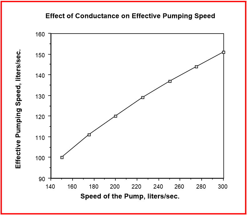 knowing your effective pump speed normandale community college