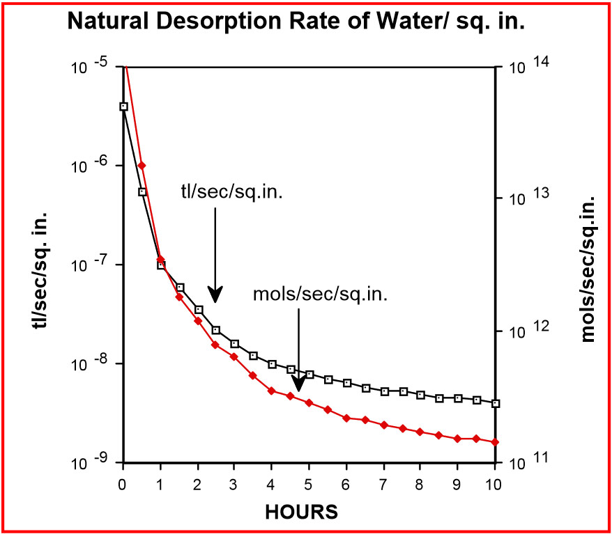 how to find partial pressure of water vapor