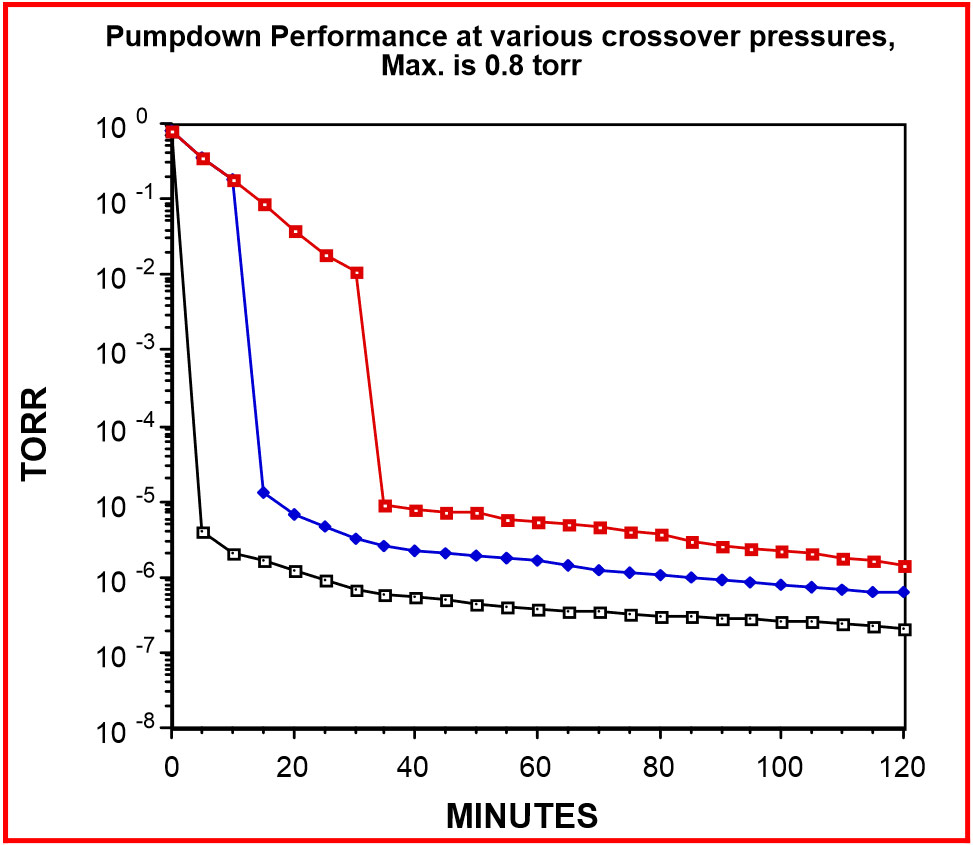 Crossover Pressure and Cryopumping | Normandale Community College